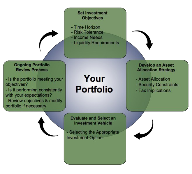 Our Expertise : Ostberg & Associates Financial Services and